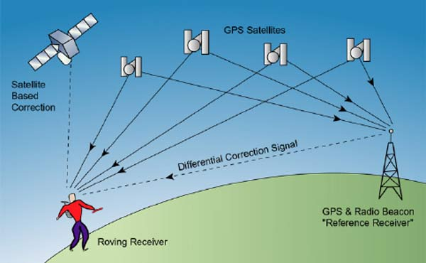 gps-posizione-controllo