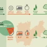 Bici per la salute e l'ambiente