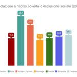 Povertà, leggere i dati della statistica