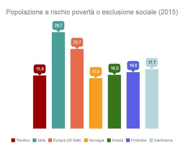 poverta-graduatoria-statistica