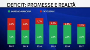 La truffa europea del debito pubblico