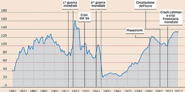 Percorsi del debito pubblico italiano